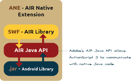 Android ANE structure