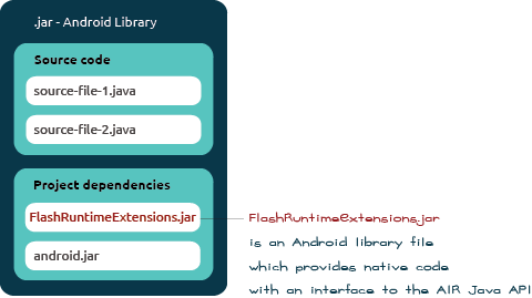 Android native library