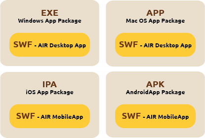 The AIR mobile and desktop app package
