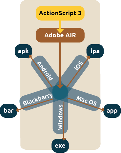Adobe AIR makes it possible to compile ActionScript 3 code to executables for different platforms.