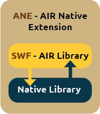 An AIR Native Extension (ANE) is a wrapper around a native library