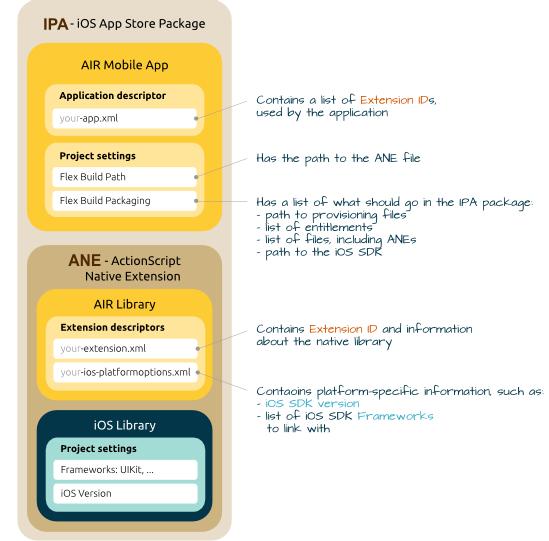 AIR iOS Native Extension - descriptors