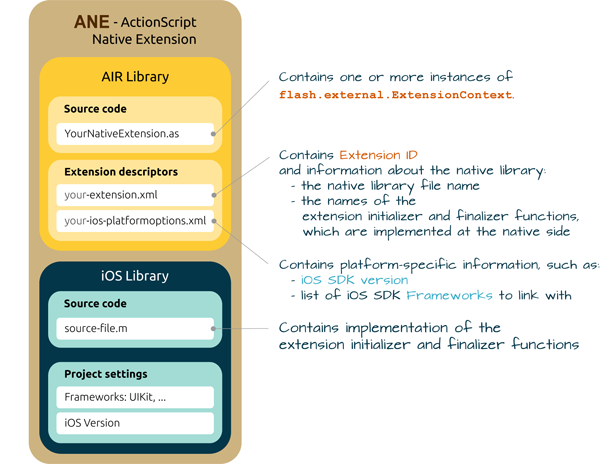 AIR iOS Native Extensions - Extension descriptor