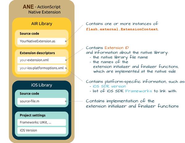 AIR iOS Native Extensions - Extension descriptor