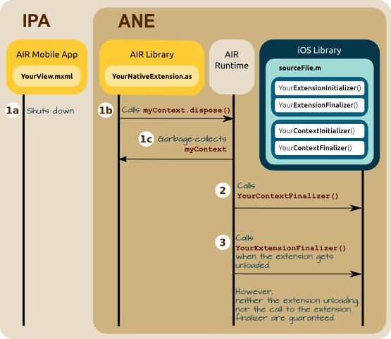 Finalization Sequence Diagram