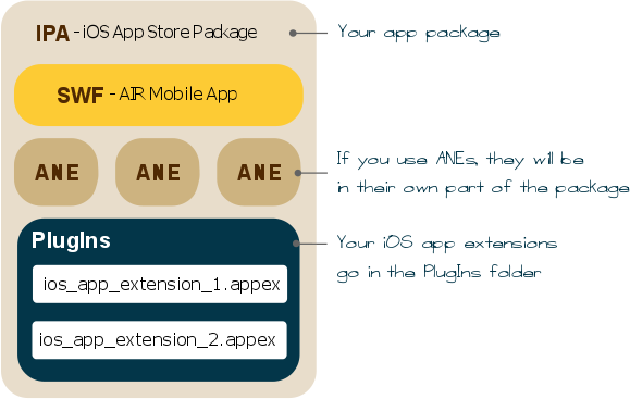 iOS app extension in your AIR app